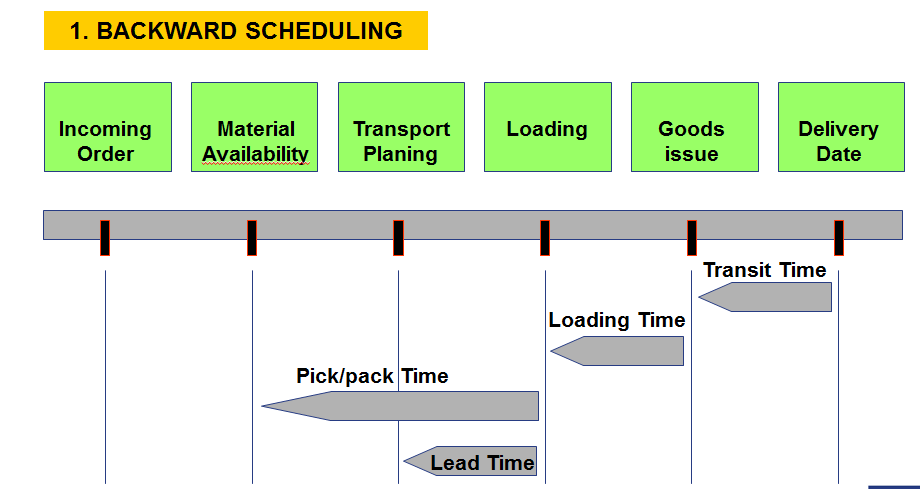 Backward And Forward Delivery Scheduling