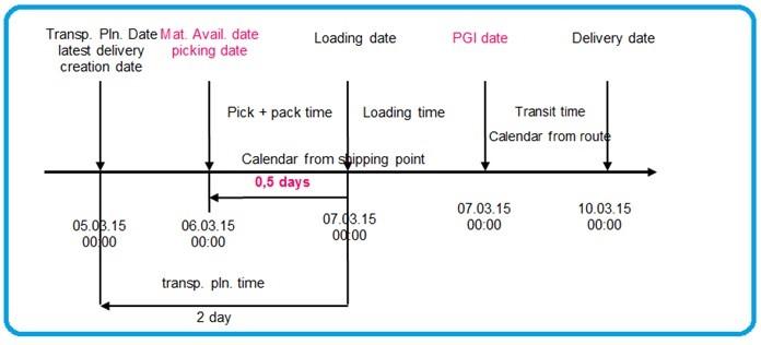 Calendar in SAP